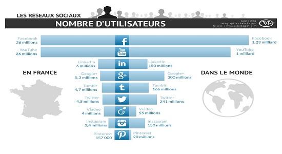 Statistiques sur l'utilisation des réseaux sociaux dans le monde